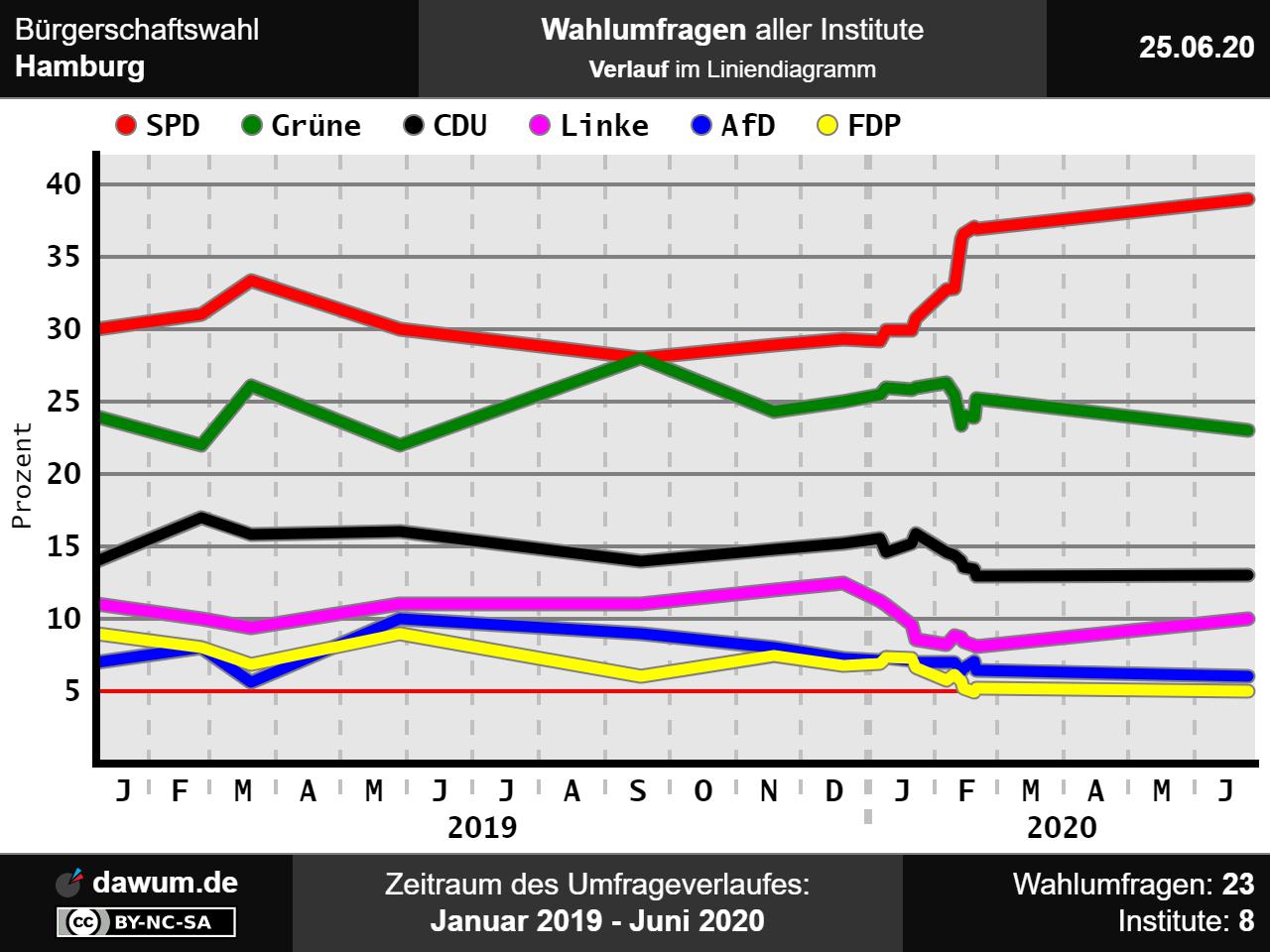 Wahlumfrage Hamburg