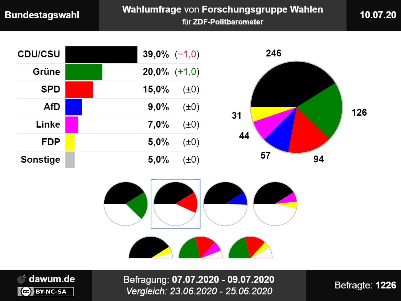 Bundestagswahl Sonstige Parteien