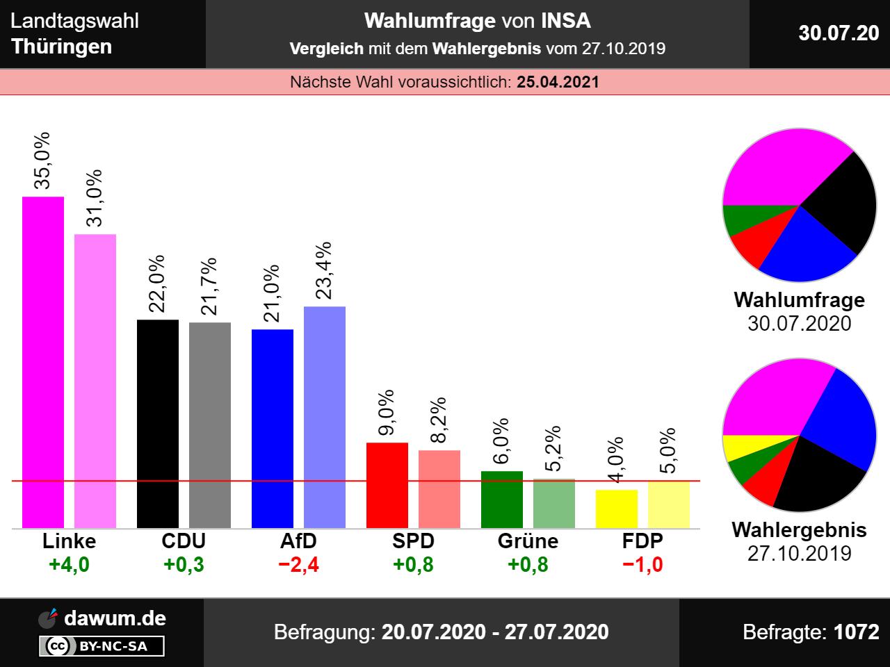 Landtagswahl 2021 Nrw