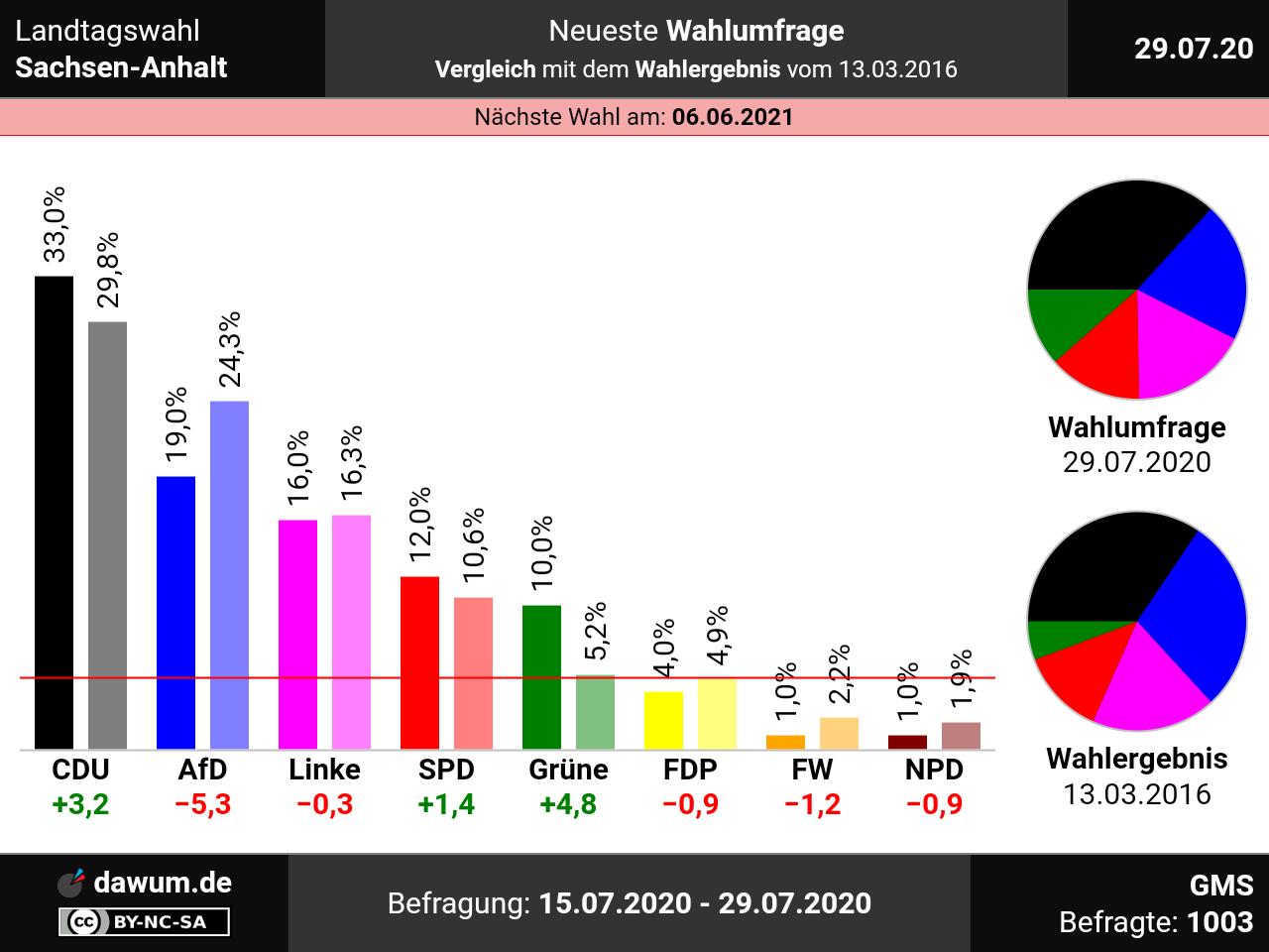 Wahlergebnis Sachsen 2021