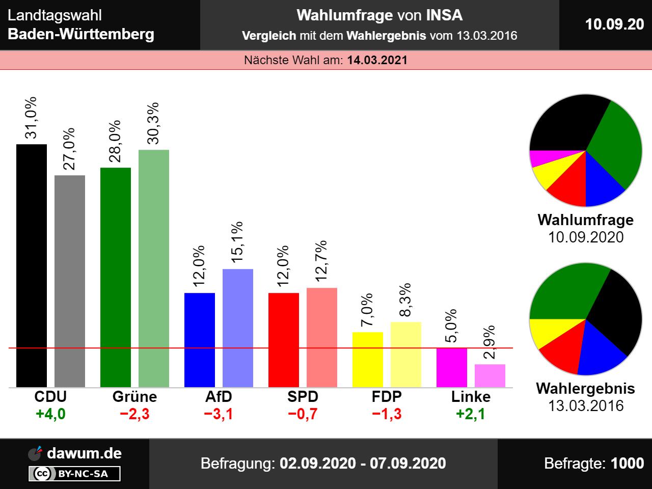 Wahlen In Berlin 2021 Ergebnisse