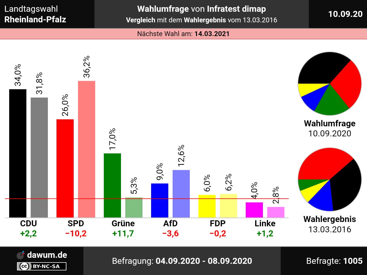 Wahlen Nrw 2021