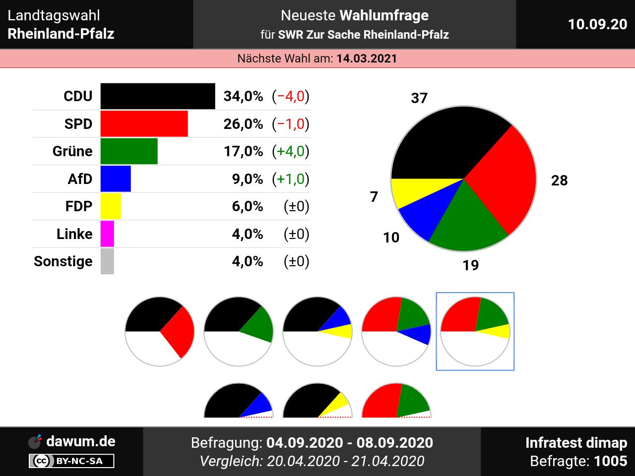 Radiofrequenzen Rheinland Pfalz