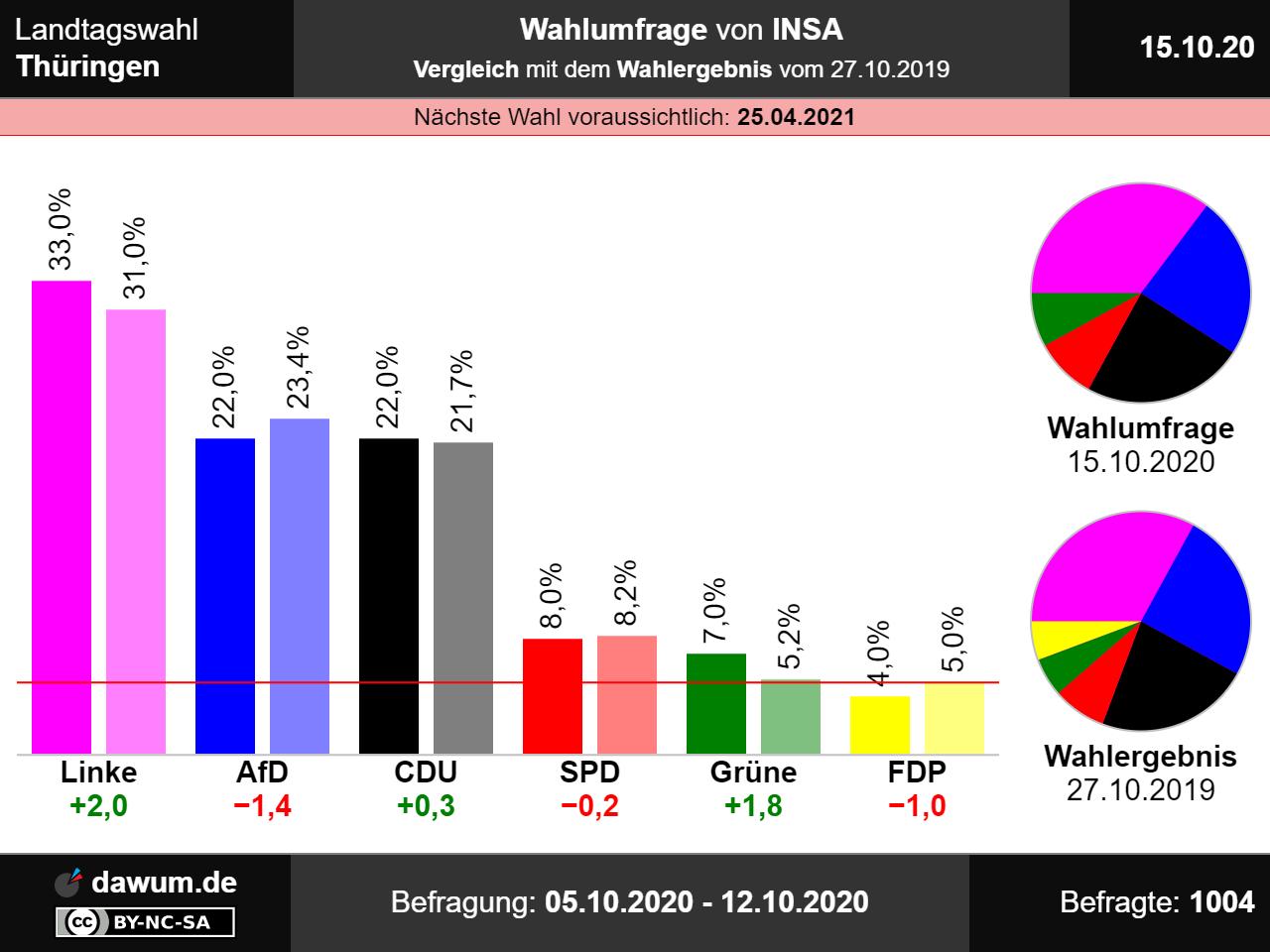 Hamburg Wahlergebnis 2021