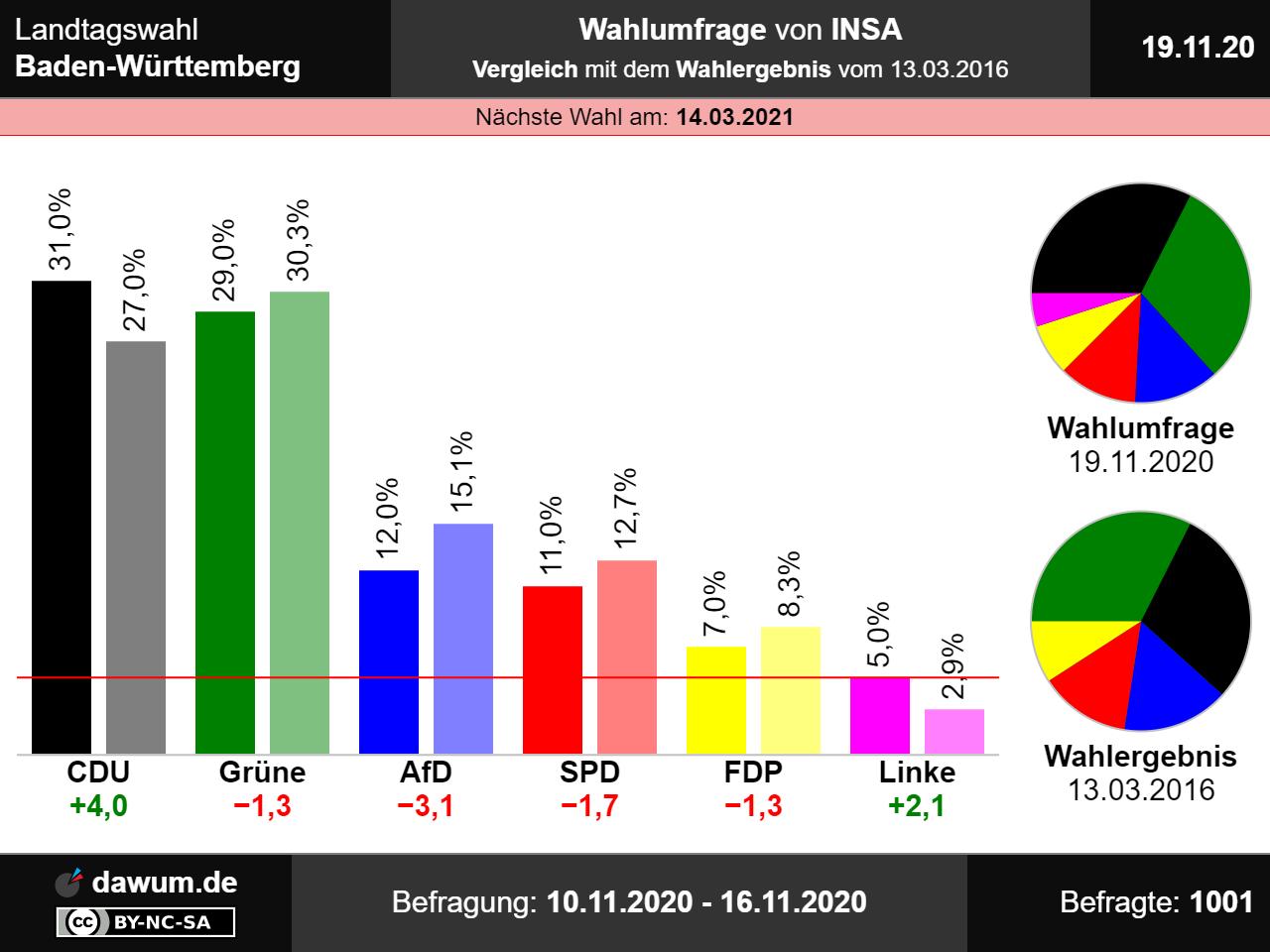 Landtagswahl Schleswig Holstein 2021