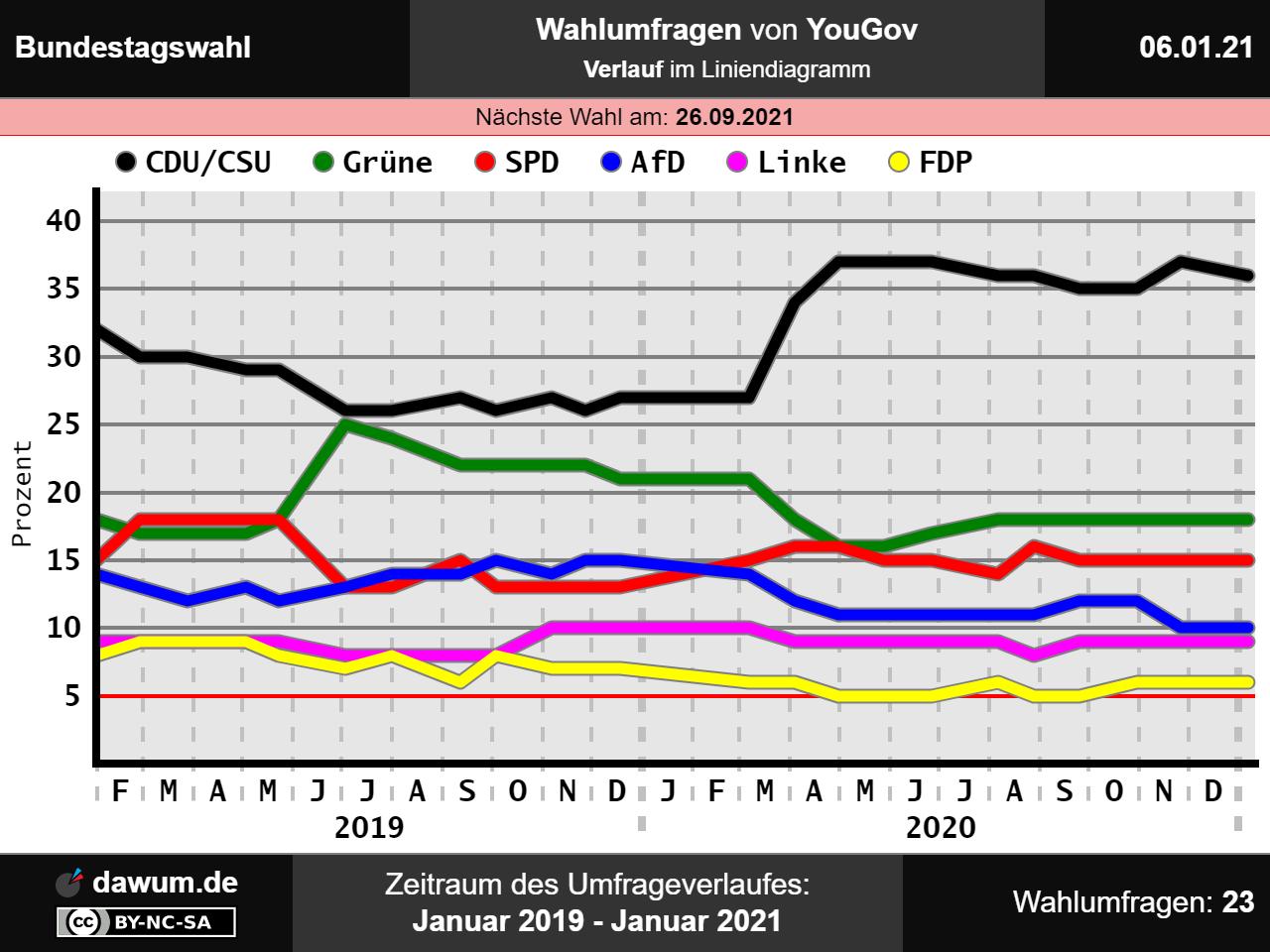 Wahlomat Europawahl 2021 Online