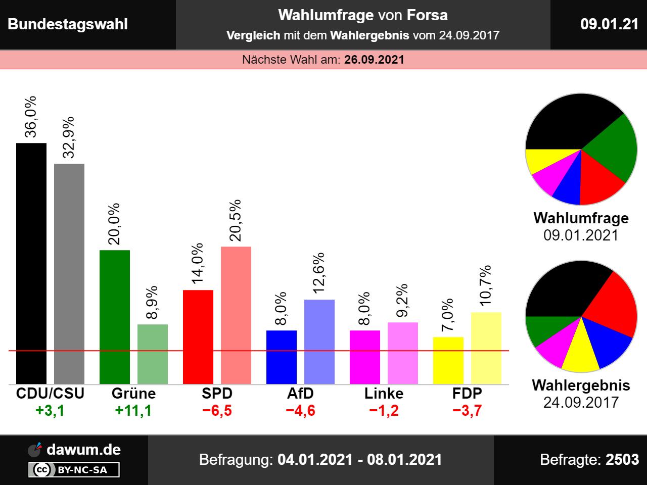 Bundestagswahl 2021 Diagramm