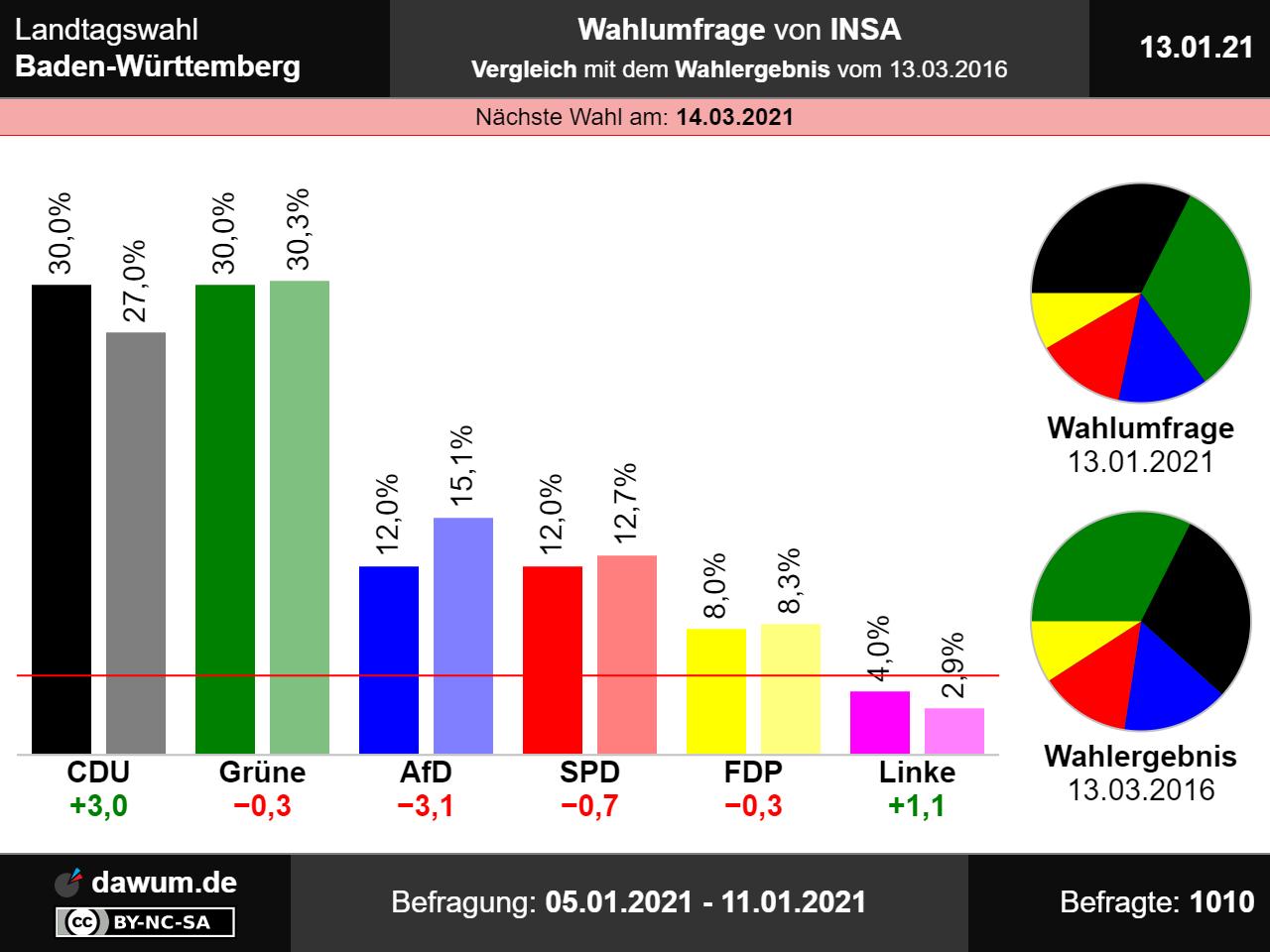 Landtagswahl Baden-Württemberg: Wahlumfrage vom 13.01.2021 ...