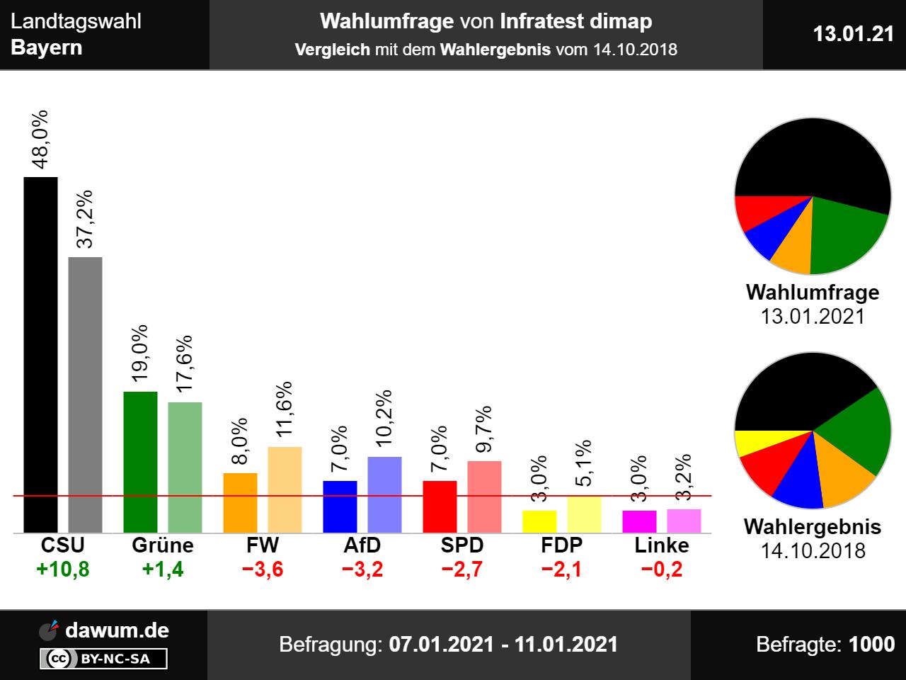 Wahl Bayern 2021