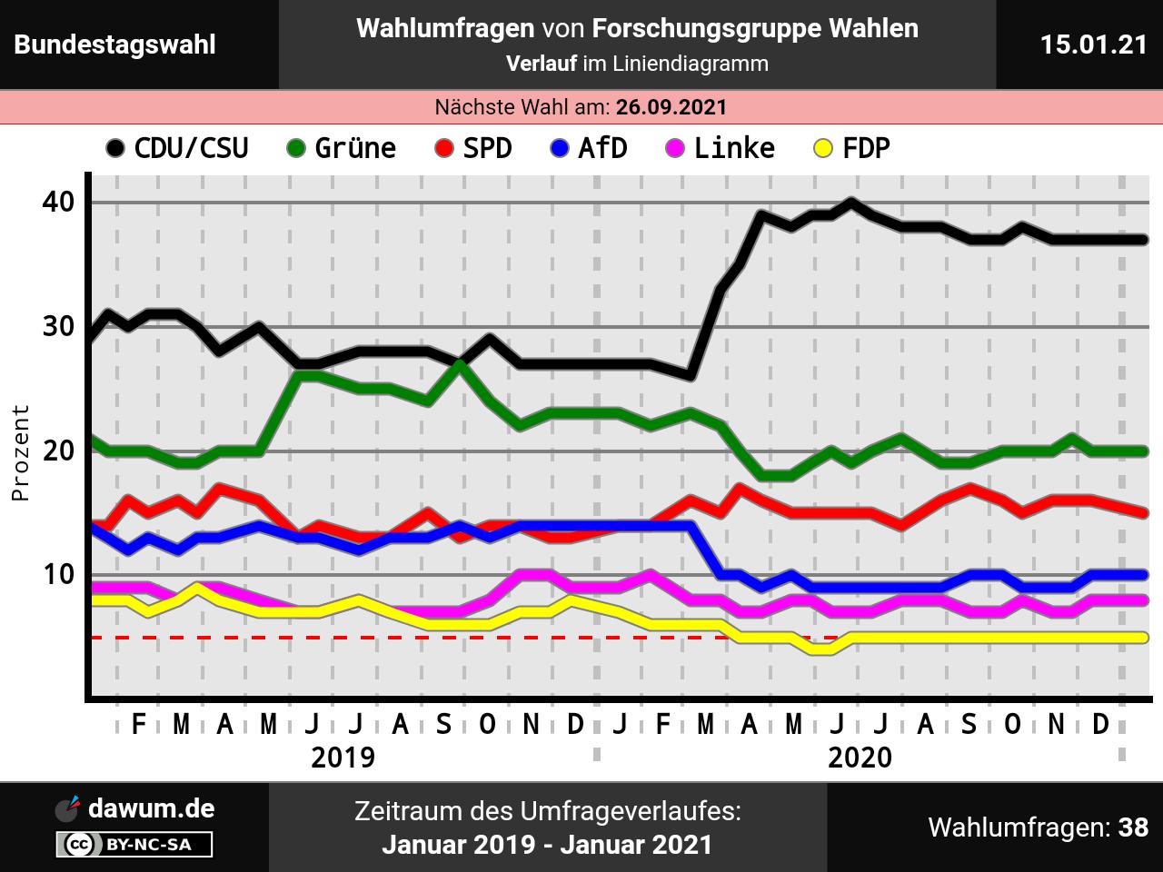 Hamburg Wahl 2021