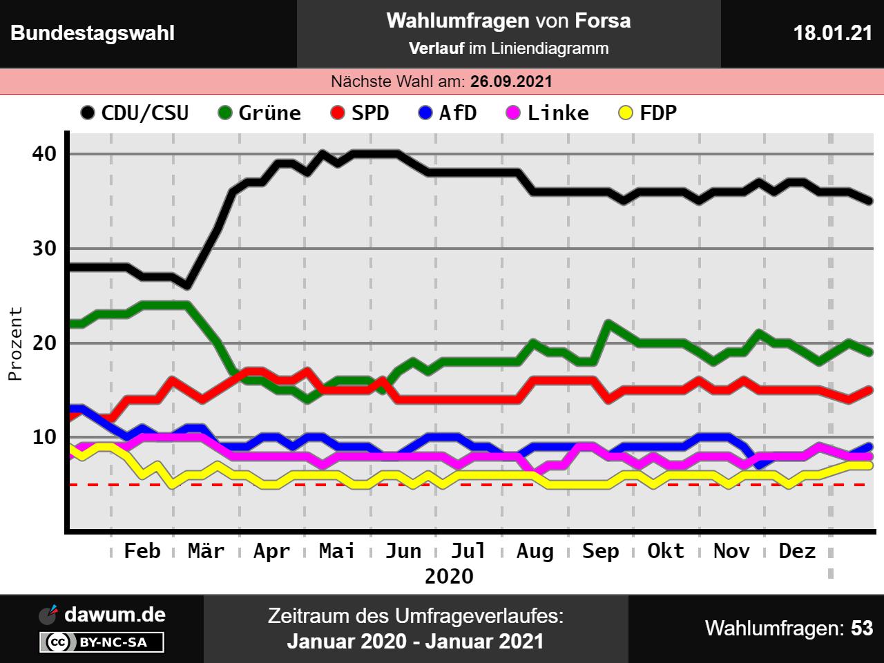 Grüne Europawahl 2021