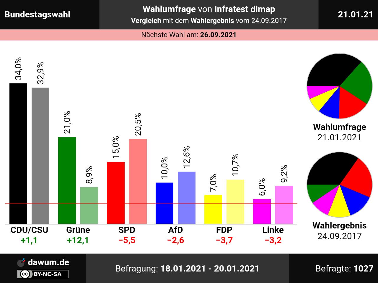 Bundestagswahl: Wahlumfrage vom 21.01.2021 von Infratest ...