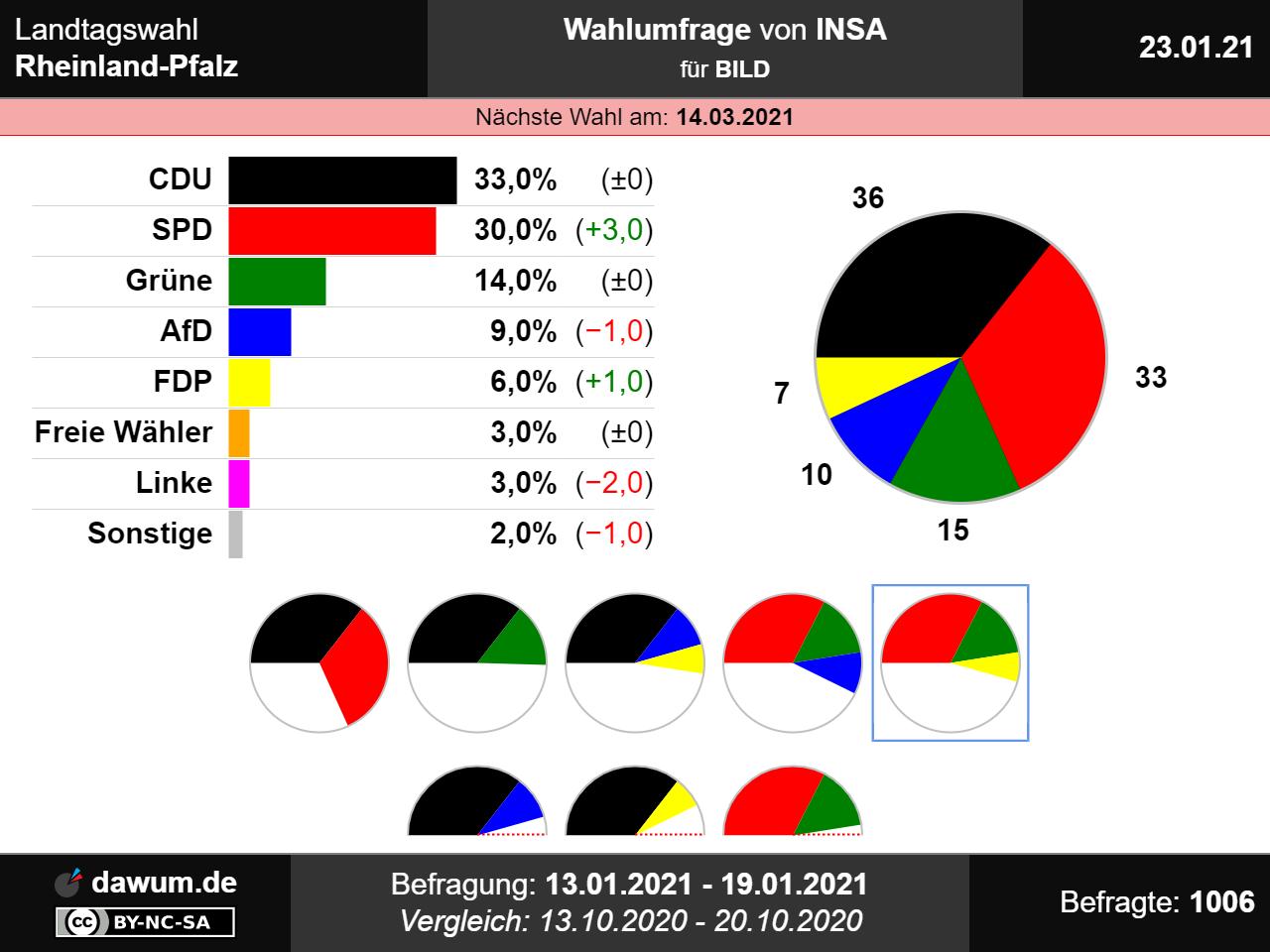Landtagswahl Nordrhein-Westfalen 2021