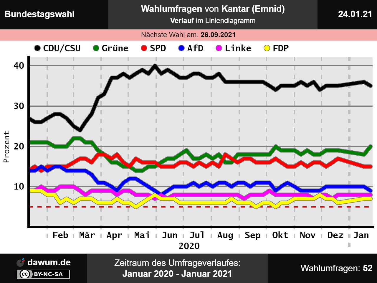 Saarland Wahlergebnis 2021