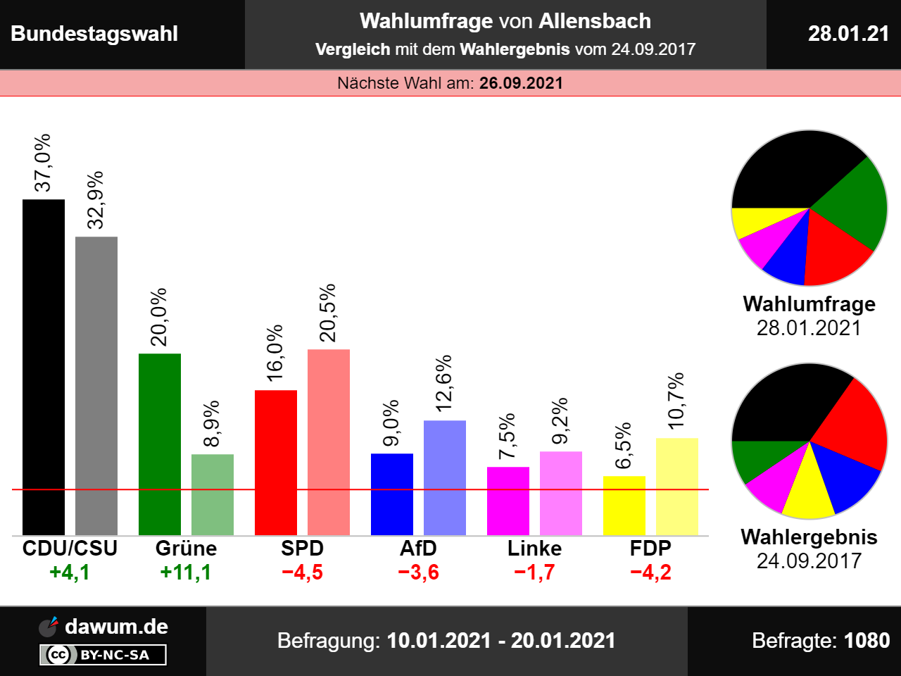 Wahlumfrage Hamburg 2021