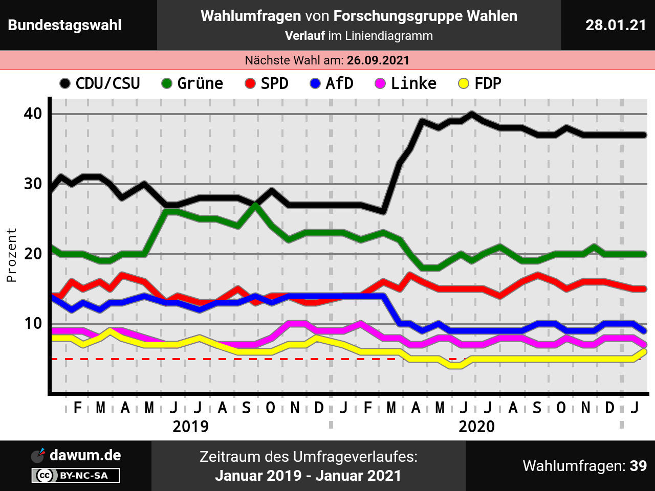 Hamburg Wahlen 2021