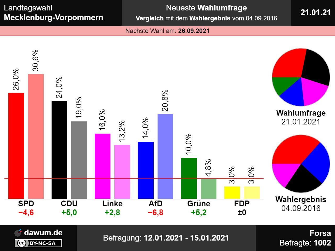 Wahlen Mecklenburg Vorpommern 2021