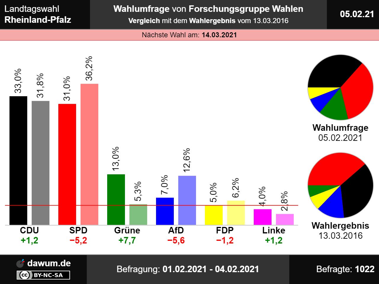 Wahlen Hamburg 2021