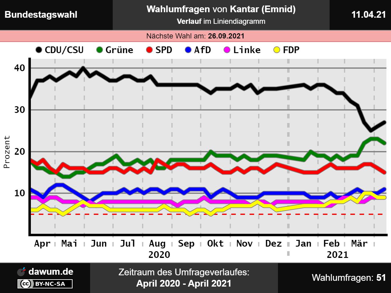 Bundestagswahl: Neueste Wahlumfrage von Kantar (Emnid) | Sonntagsfrage #btw21